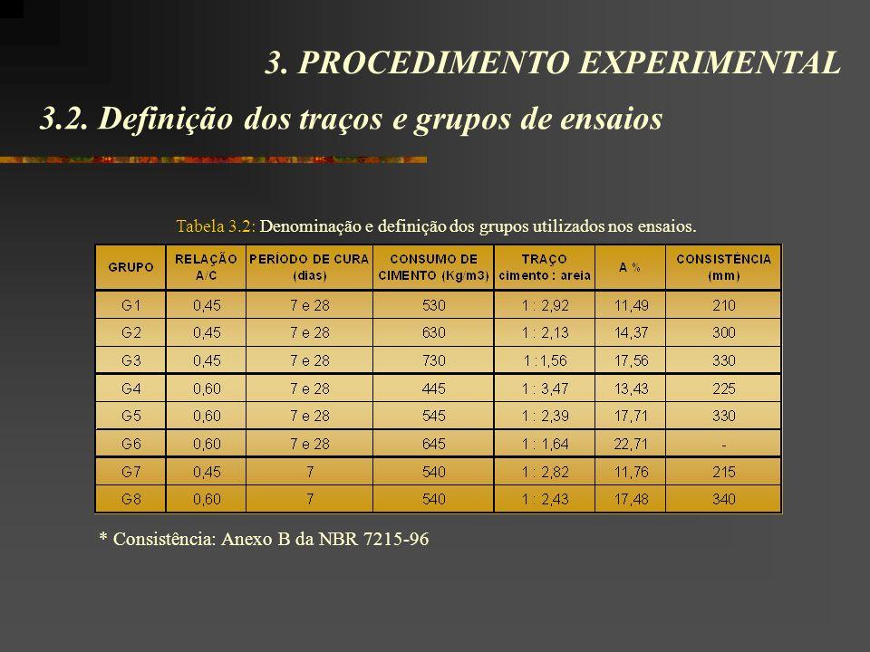 3.2. Definição dos traços e grupos de ensaios 3. PROCEDIMENTO EXPERIMENTAL Tabela 3.2: Denominação e definição dos grupos utilizados nos ensaios. * Co