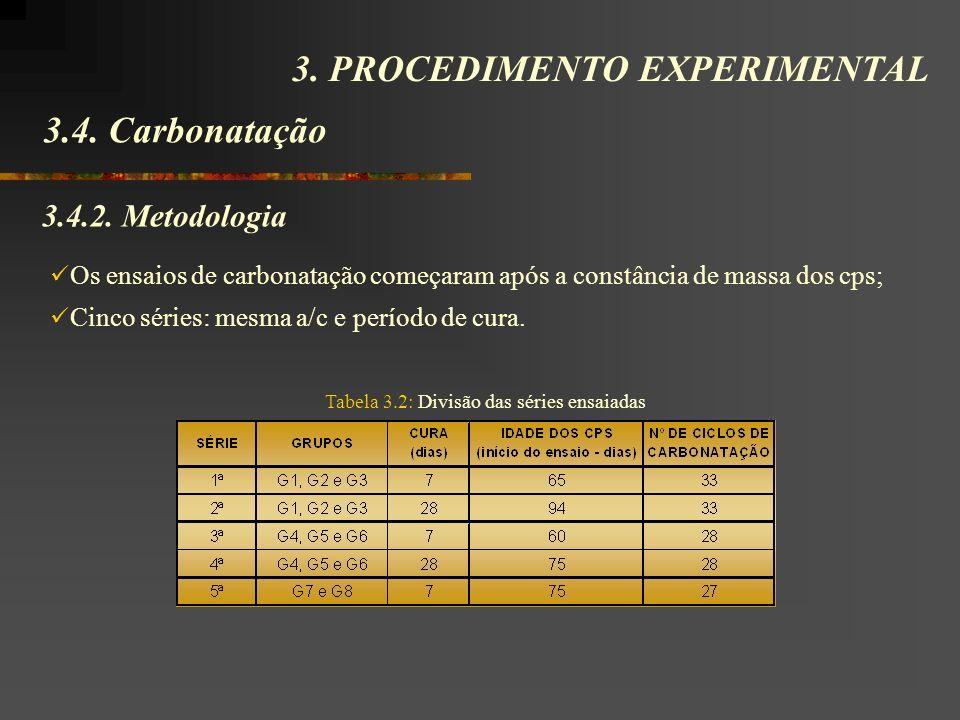 3.4. Carbonatação 3. PROCEDIMENTO EXPERIMENTAL 3.4.2. Metodologia Os ensaios de carbonatação começaram após a constância de massa dos cps; Cinco série