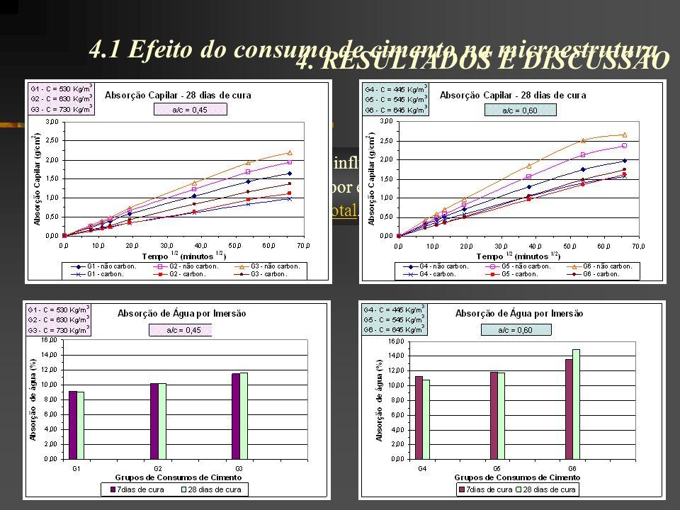 4.1 Efeito do consumo de cimento na microestrutura No presente trabalho, pôde-se observar a influência da microestrutura das argamassas em alguns mecanismos de transportes por ensaios de absorção capilar e absorção total.