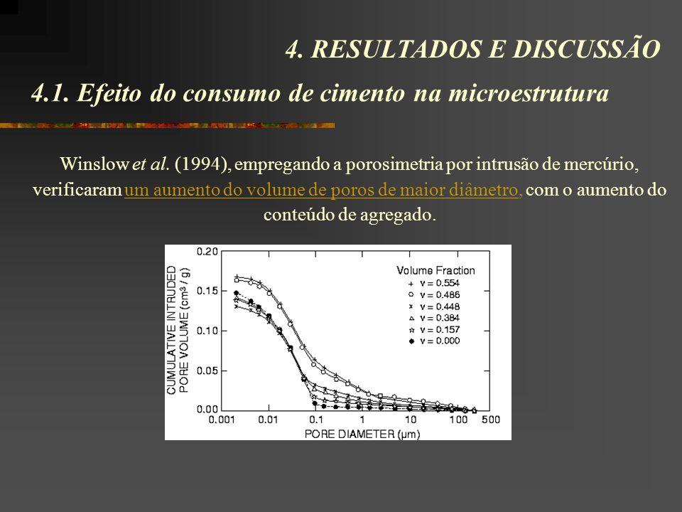 4.1. Efeito do consumo de cimento na microestrutura 4. RESULTADOS E DISCUSSÃO Winslow et al. (1994), empregando a porosimetria por intrusão de mercúri