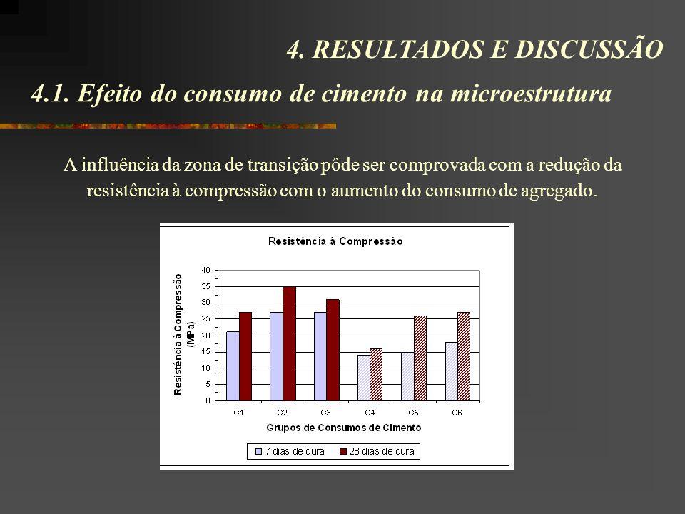 4.1. Efeito do consumo de cimento na microestrutura 4. RESULTADOS E DISCUSSÃO A influência da zona de transição pôde ser comprovada com a redução da r