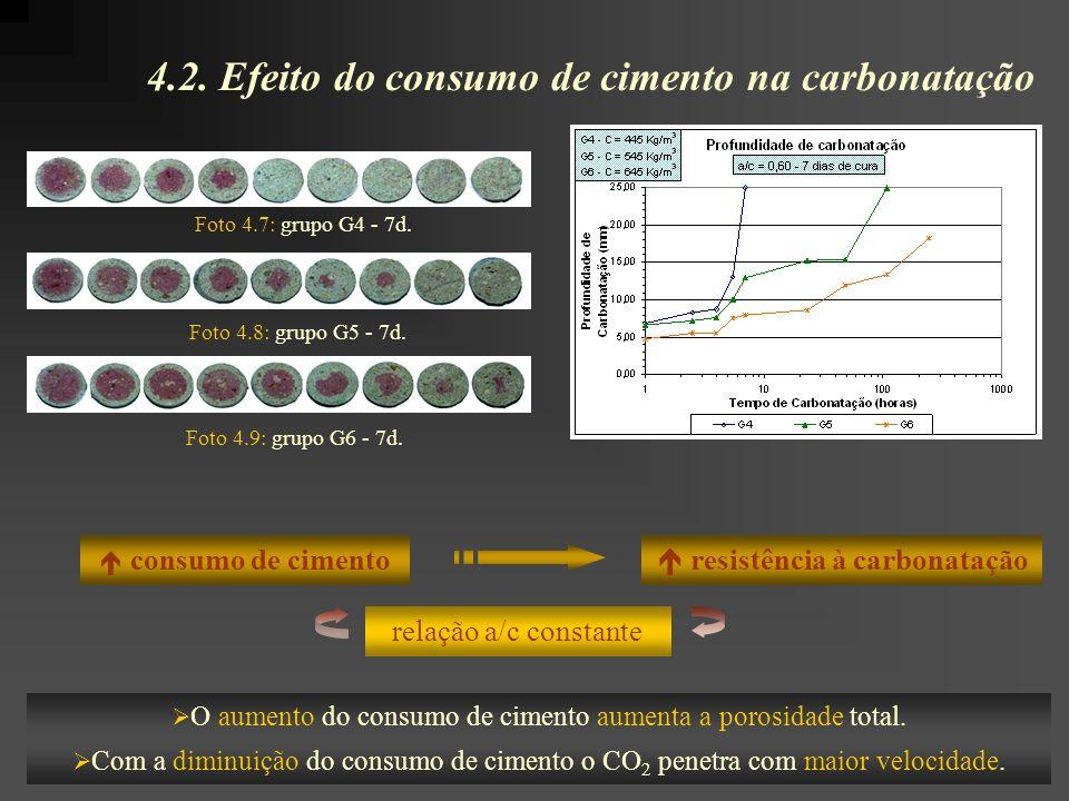 4.2. Efeito do consumo de cimento na carbonatação consumo de cimento O aumento do consumo de cimento aumenta a porosidade total. Com a diminuição do c