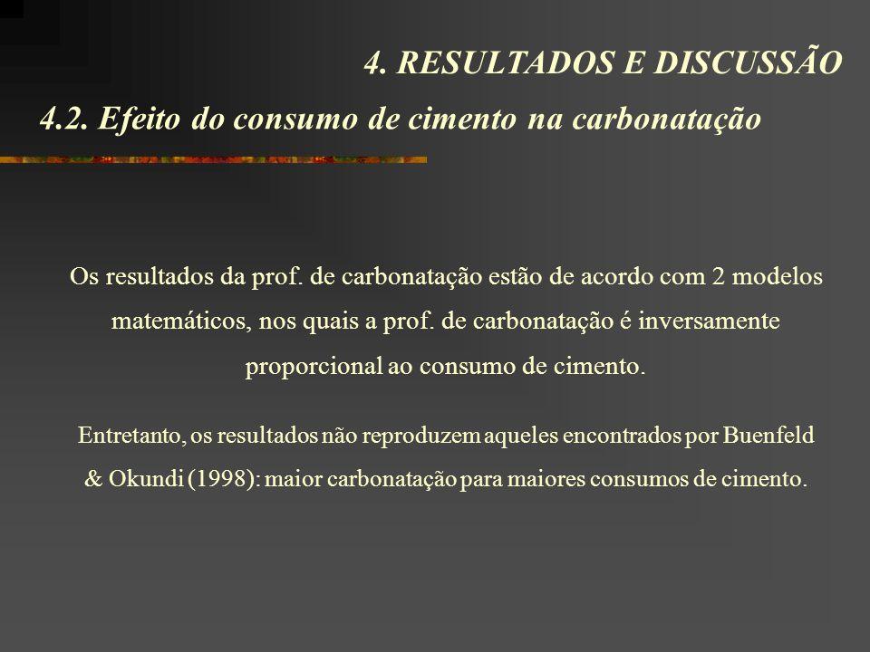Os resultados da prof.de carbonatação estão de acordo com 2 modelos matemáticos, nos quais a prof.