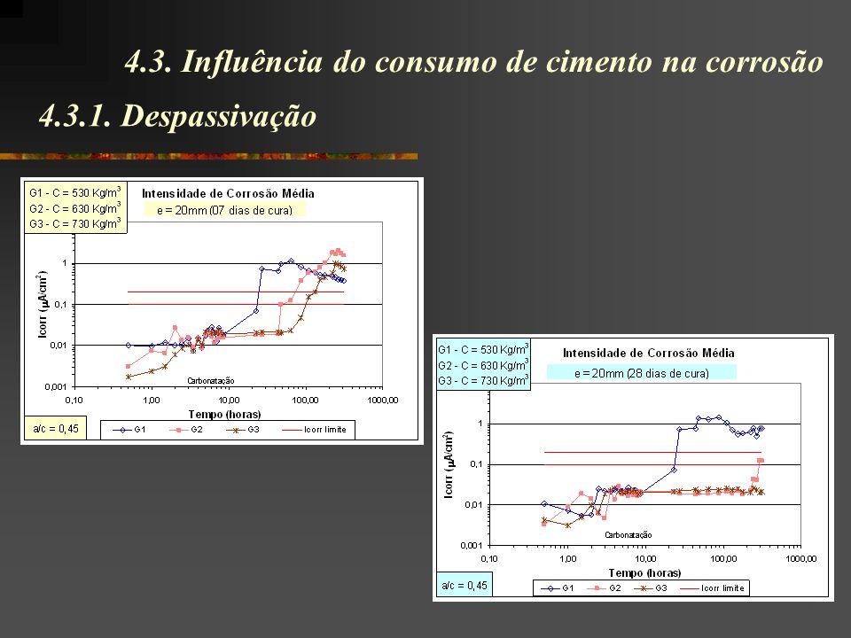 4.3.1. Despassivação 4.3. Influência do consumo de cimento na corrosão