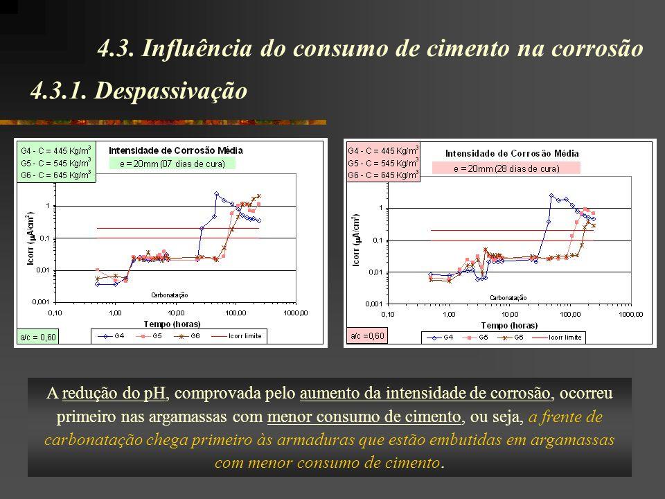 4.3.1. Despassivação 4.3. Influência do consumo de cimento na corrosão A redução do pH, comprovada pelo aumento da intensidade de corrosão, ocorreu pr