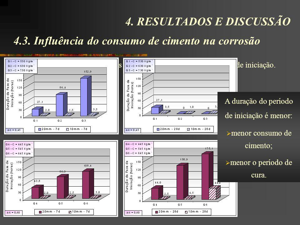 4.3. Influência do consumo de cimento na corrosão Através dos resultados obtidos pôde-se observar a duração da fase de iniciação. 4. RESULTADOS E DISC