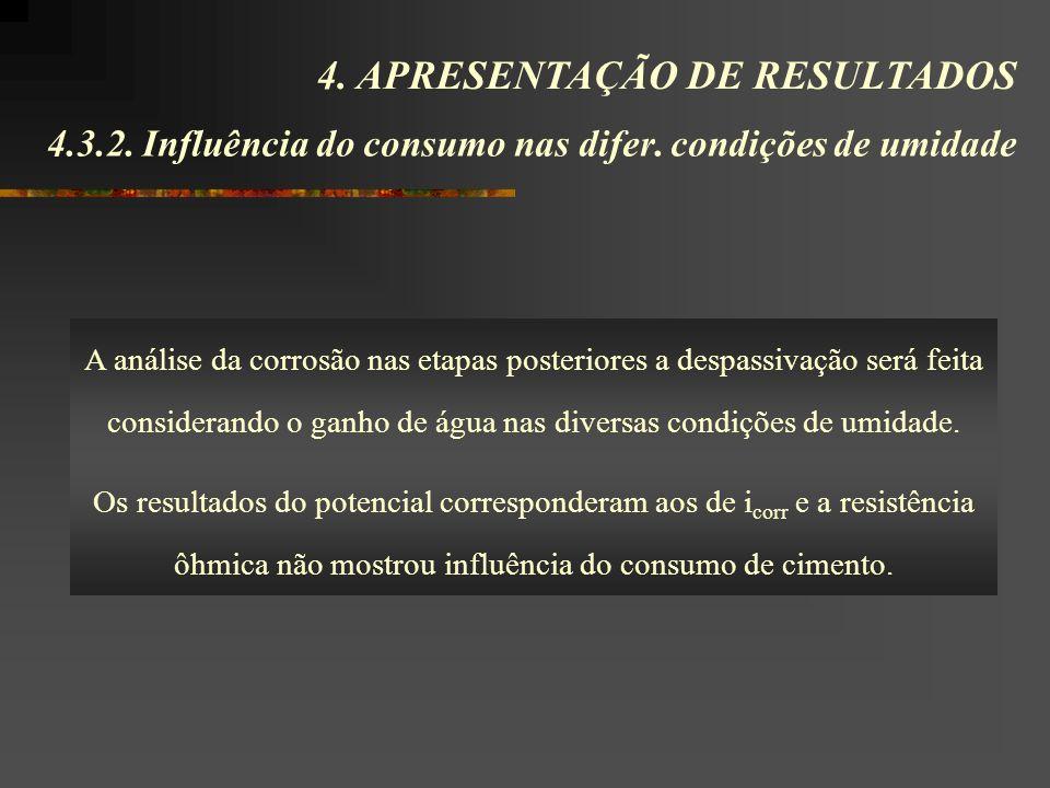 4.3.2. Influência do consumo nas difer. condições de umidade 4. APRESENTAÇÃO DE RESULTADOS A análise da corrosão nas etapas posteriores a despassivaçã