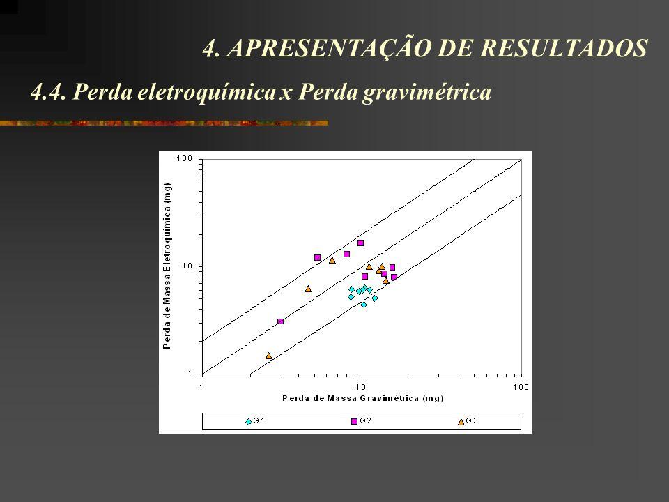 4.4. Perda eletroquímica x Perda gravimétrica 4. APRESENTAÇÃO DE RESULTADOS