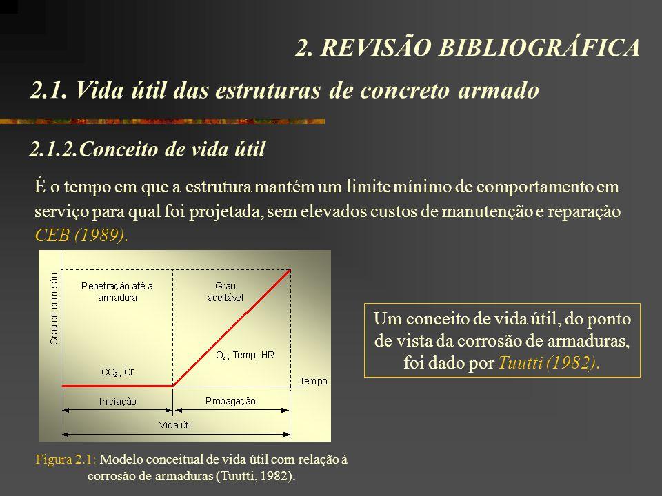 É o tempo em que a estrutura mantém um limite mínimo de comportamento em serviço para qual foi projetada, sem elevados custos de manutenção e reparação CEB (1989).