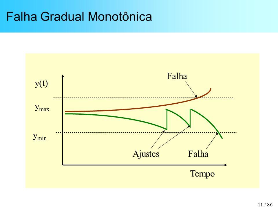 11 / 86 Falha Gradual Monotônica Tempo y(t) y max y min Falha Ajustes
