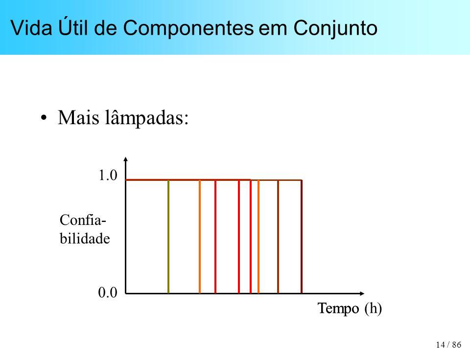 14 / 86 Vida Útil de Componentes em Conjunto Mais lâmpadas: Tempo Confia- bilidade 1.0 0.0 Tempo (h)