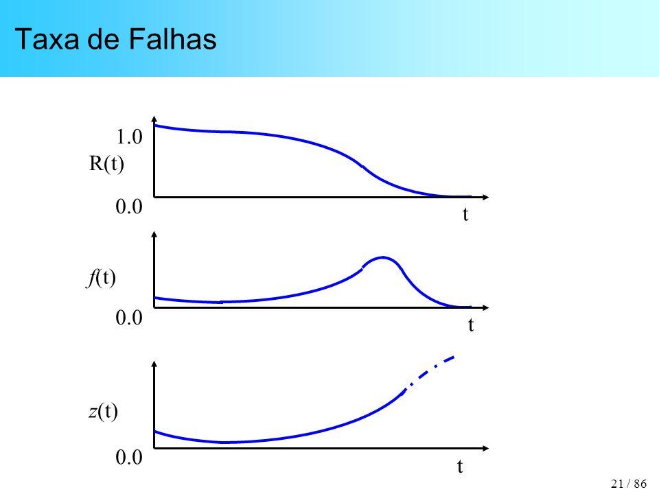21 / 86 Taxa de Falhas t R(t) 1.0 0.0 t z(t) 0.0 t f(t) 0.0
