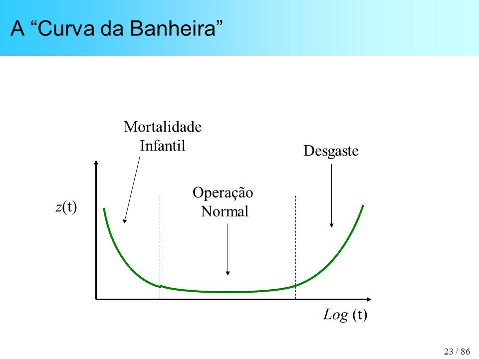 23 / 86 A Curva da Banheira Log (t) z(t) Mortalidade Infantil Operação Normal Desgaste