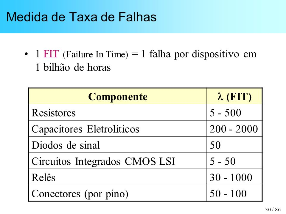 30 / 86 Medida de Taxa de Falhas 1 FIT (Failure In Time) = 1 falha por dispositivo em 1 bilhão de horas Componente (FIT) Resistores5 - 500 Capacitores
