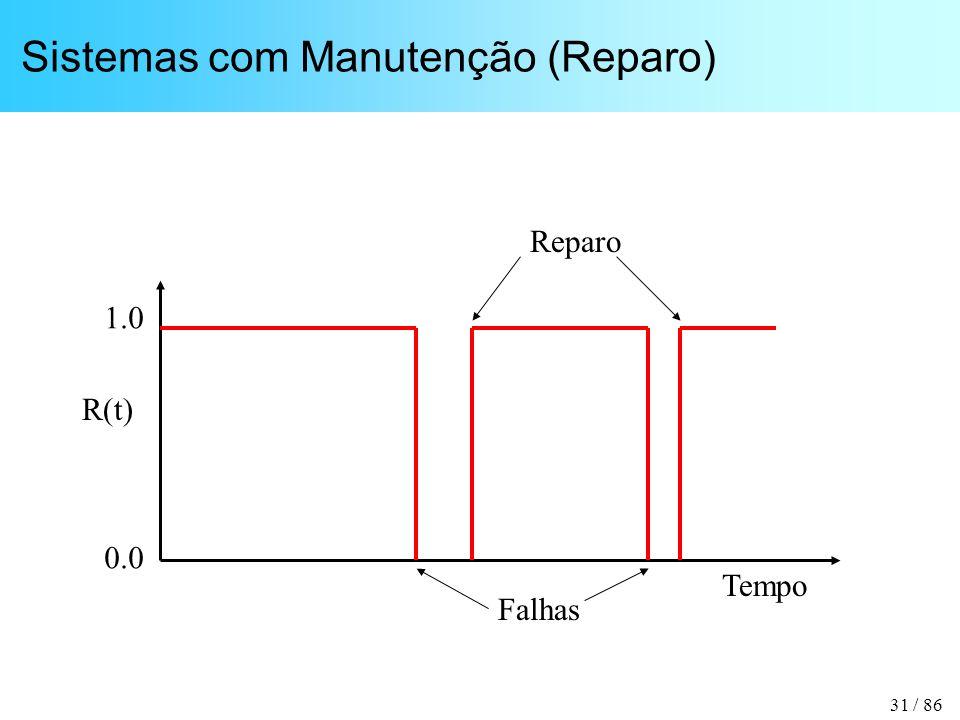 31 / 86 Sistemas com Manutenção (Reparo) Tempo R(t) 1.0 0.0 Falhas Reparo
