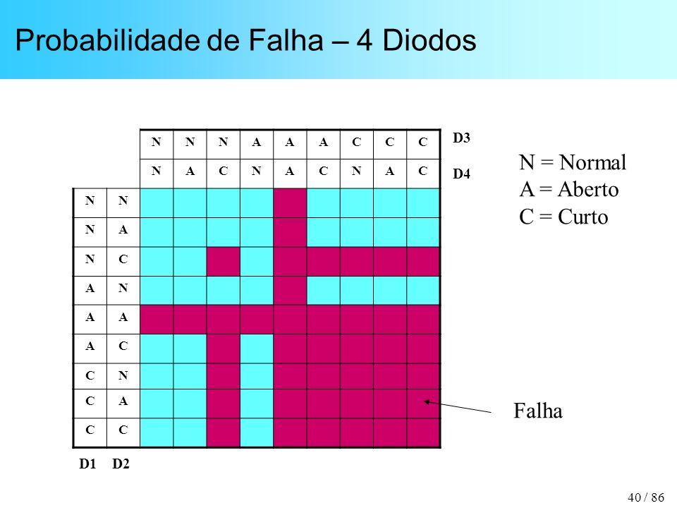 40 / 86 Probabilidade de Falha – 4 Diodos NNNAAACCC NACNACNAC NN NA NC AN AA AC CN CA CC N = Normal A = Aberto C = Curto D1 D2 D3 D4 Falha