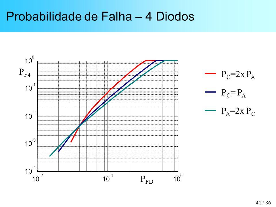 41 / 86 Probabilidade de Falha – 4 Diodos P C =2x P A PC= PAPC= PA P A =2x P C