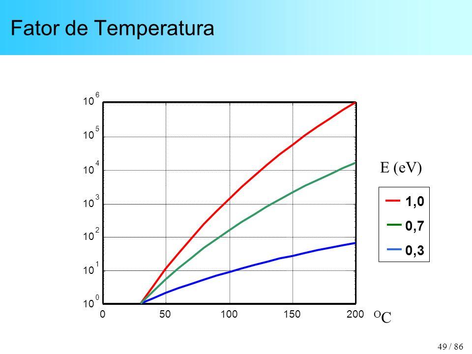 49 / 86 Fator de Temperatura 050100150200 10 0 1 2 3 4 5 6 1,0 0,7 0,3 E (eV) OCOC