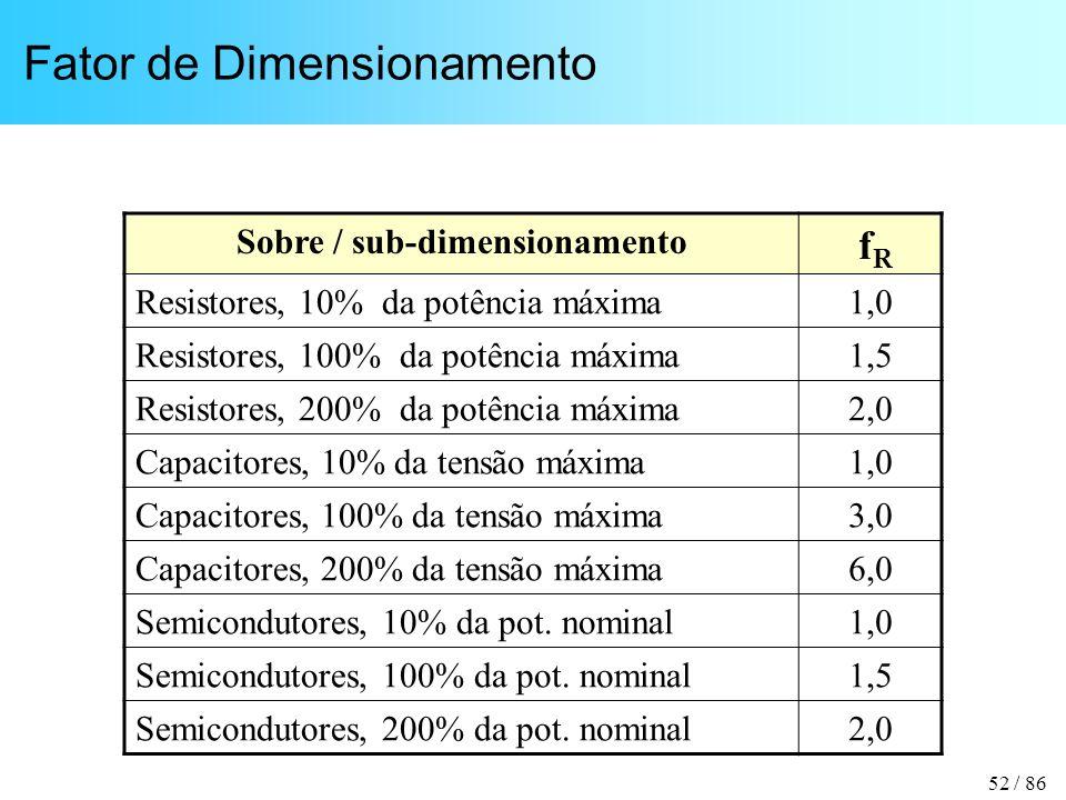 52 / 86 Fator de Dimensionamento Sobre / sub-dimensionamento f R Resistores, 10% da potência máxima1,0 Resistores, 100% da potência máxima1,5 Resistores, 200% da potência máxima2,0 Capacitores, 10% da tensão máxima1,0 Capacitores, 100% da tensão máxima3,0 Capacitores, 200% da tensão máxima6,0 Semicondutores, 10% da pot.