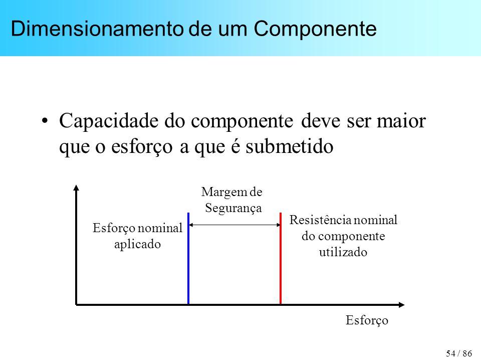 54 / 86 Dimensionamento de um Componente Capacidade do componente deve ser maior que o esforço a que é submetido Resistência nominal do componente utilizado Esforço nominal aplicado Esforço Margem de Segurança