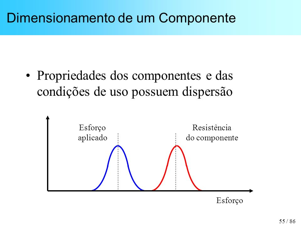 55 / 86 Dimensionamento de um Componente Propriedades dos componentes e das condições de uso possuem dispersão Resistência do componente Esforço aplicado Esforço