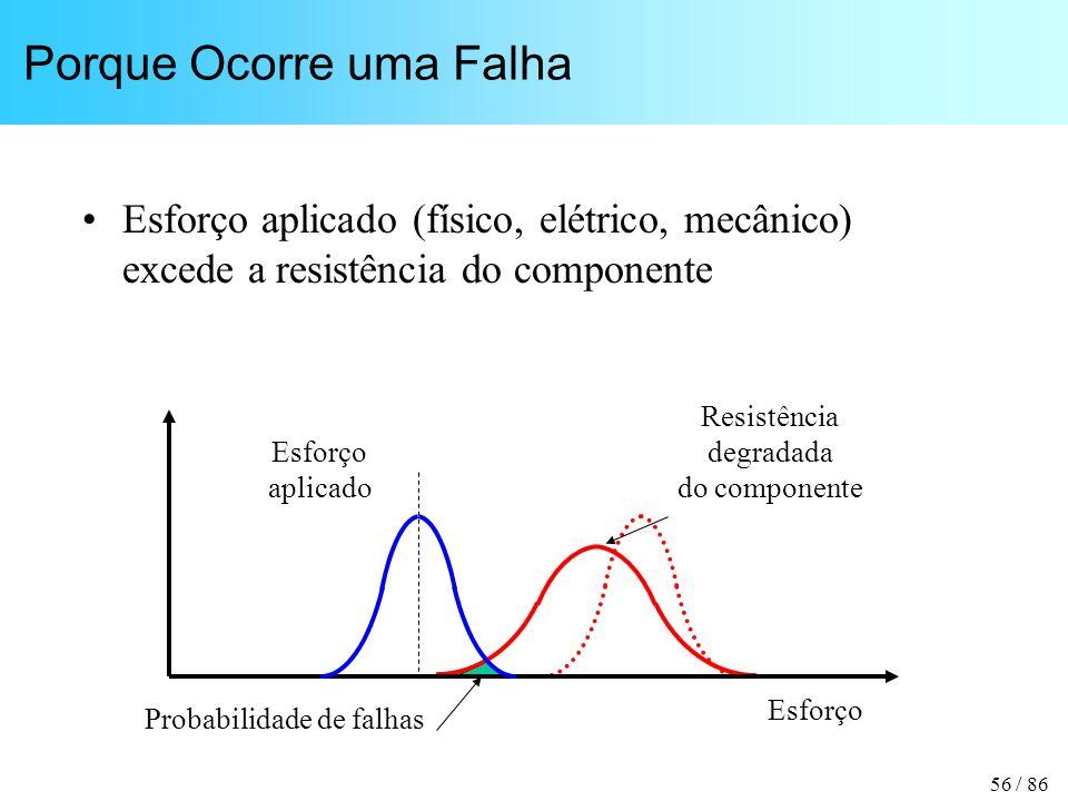 56 / 86 Porque Ocorre uma Falha Esforço aplicado (físico, elétrico, mecânico) excede a resistência do componente Resistência degradada do componente E