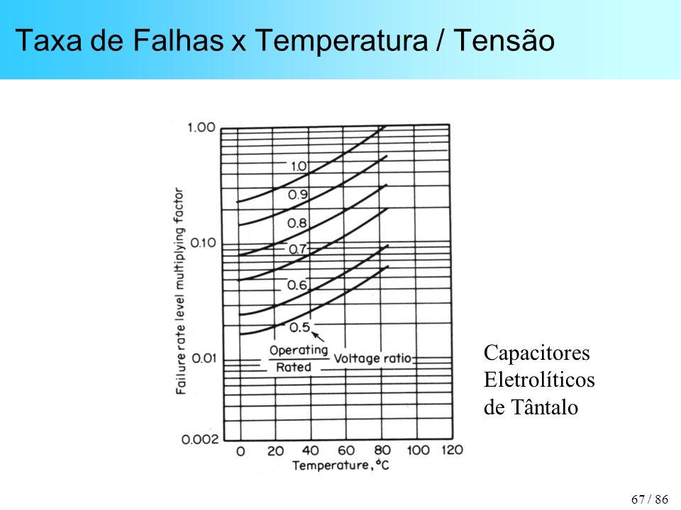 67 / 86 Taxa de Falhas x Temperatura / Tensão Capacitores Eletrolíticos de Tântalo