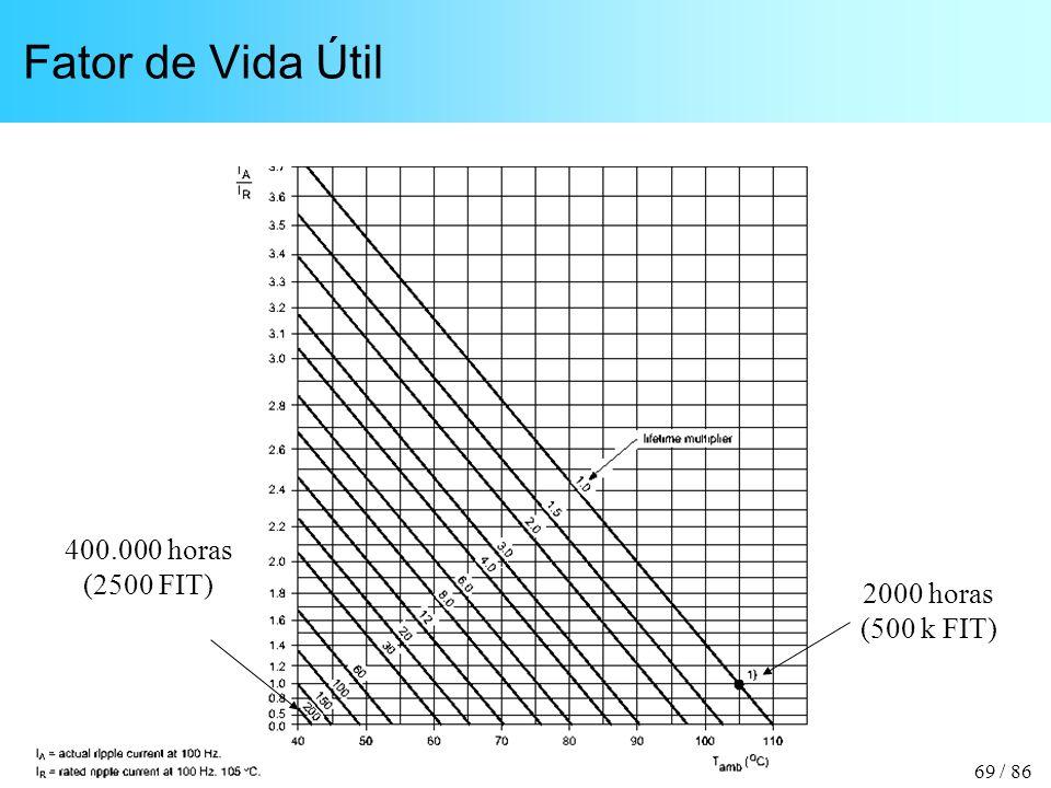 69 / 86 Fator de Vida Útil 2000 horas (500 k FIT) 400.000 horas (2500 FIT)