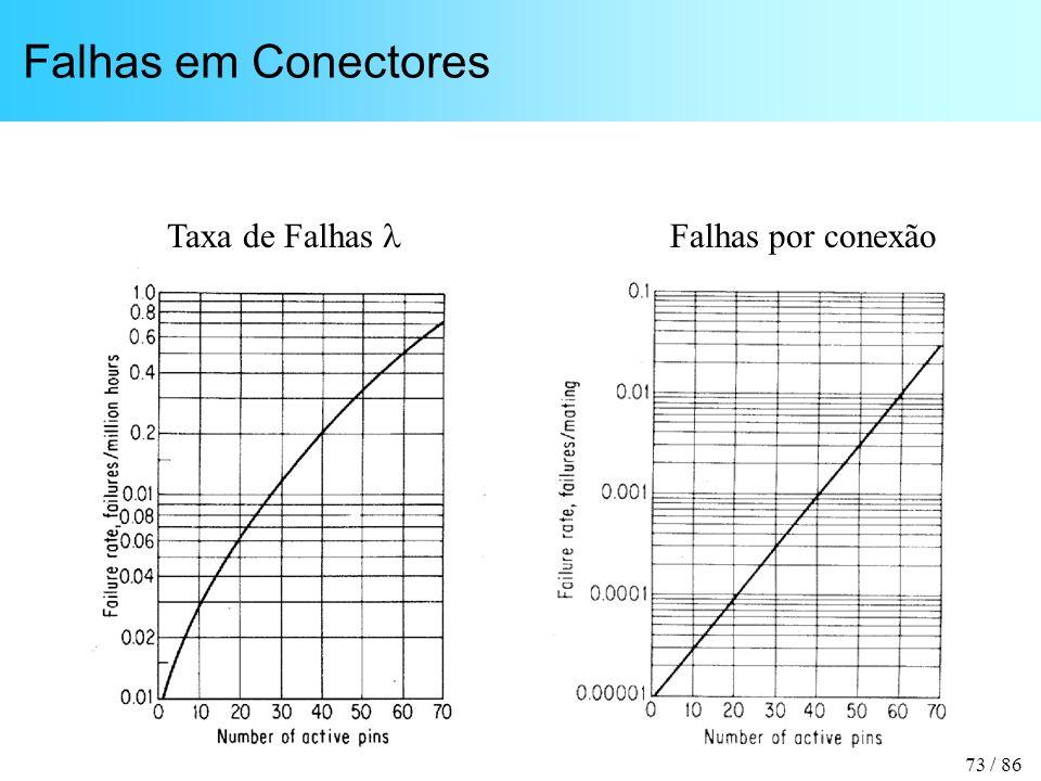 73 / 86 Falhas em Conectores Taxa de Falhas Falhas por conexão