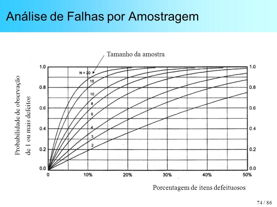 74 / 86 Análise de Falhas por Amostragem Porcentagem de itens defeituosos Probabilidade de observação de 1 ou mais defeitos Tamanho da amostra