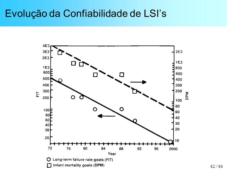82 / 86 Evolução da Confiabilidade de LSIs