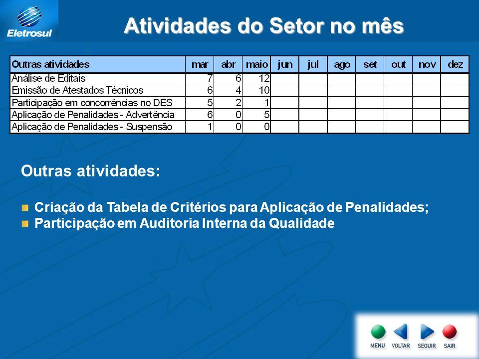 Atividades do Setor no mês Outras atividades: Criação da Tabela de Critérios para Aplicação de Penalidades; Participação em Auditoria Interna da Qualidade
