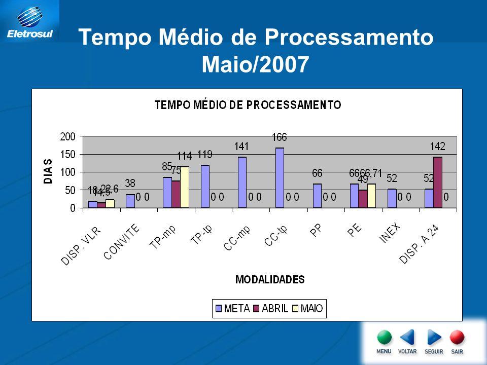 Tempo Médio de Processamento Maio/2007