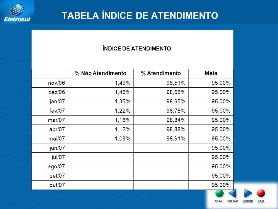 TABELA ÍNDICE DE ATENDIMENTO ÍNDICE DE ATENDIMENTO % Não Atendimento% AtendimentoMeta nov/061,49%98,51%95,00% dez/061,45%98,55%95,00% jan/071,35%98,65%95,00% fev/071,22%98,78%95,00% mar/071,16%98,84%95,00% abr/071,12%98,88%95,00% mai/071,09%98,91%95,00% jun/07 95,00% jul/07 95,00% ago/07 95,00% set/07 95,00% out/07 95,00%