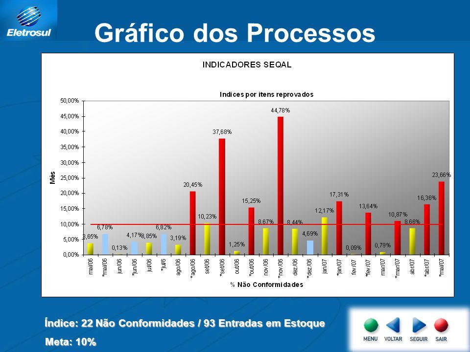 Gráfico dos Processos Índice: 22 Não Conformidades / 93 Entradas em Estoque Meta: 10%