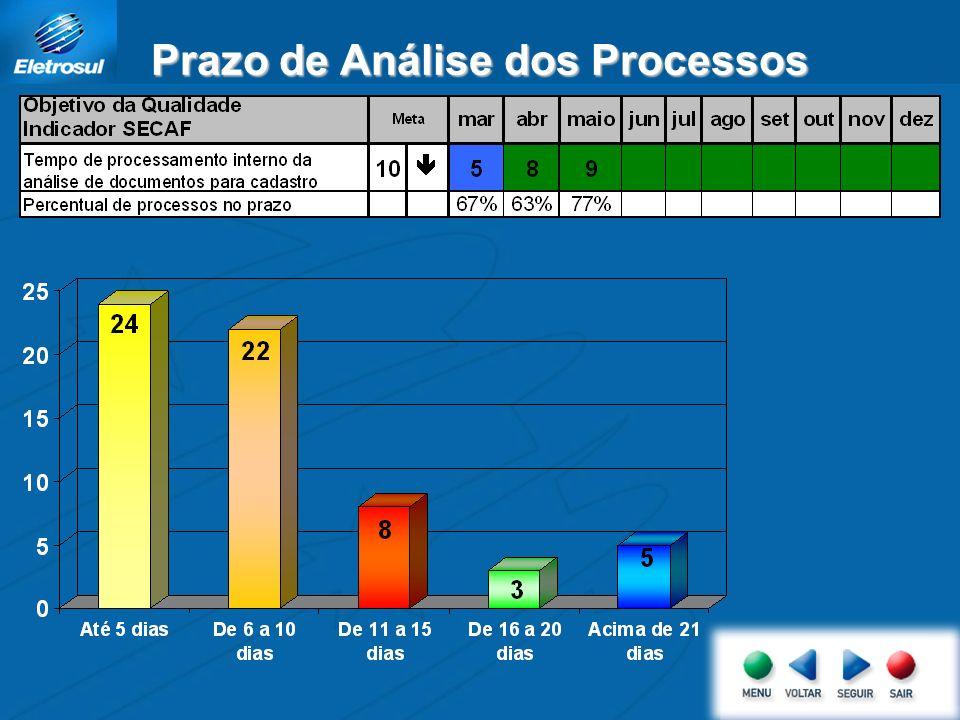Processos de Cadastro Realizados Foram recebidos 62 processos dos quais: 43 foram aprovados: 33 renovações 10 novos cadastros 12 estão em andamento: 03 com pendências de Balanço; 03 com pendências de documentos.
