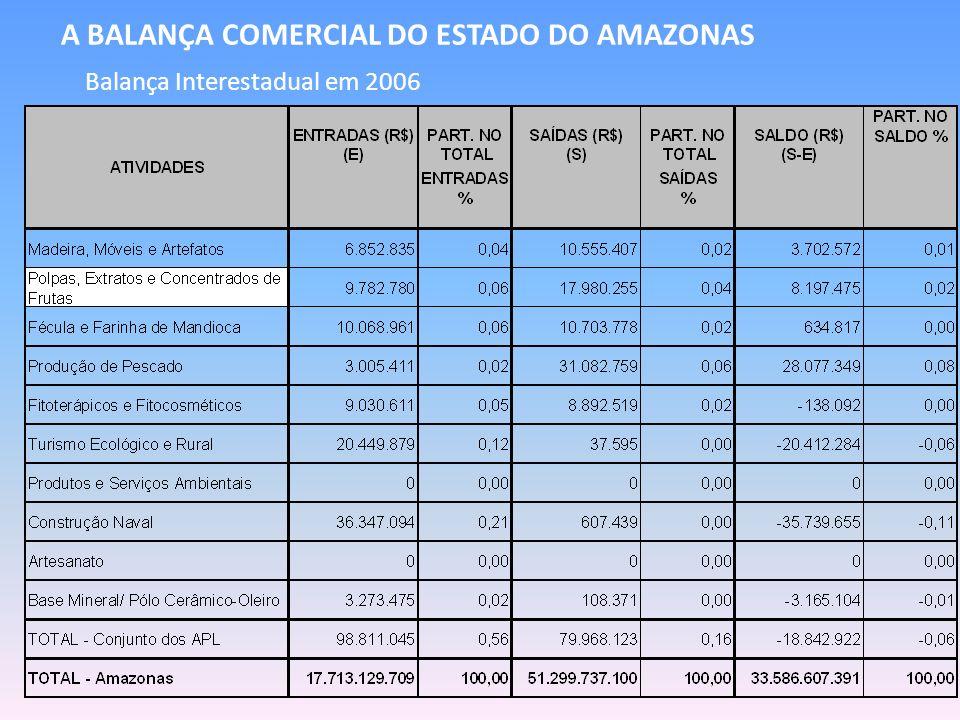 A BALANÇA COMERCIAL DO ESTADO DO AMAZONAS Balança Interestadual em 2006