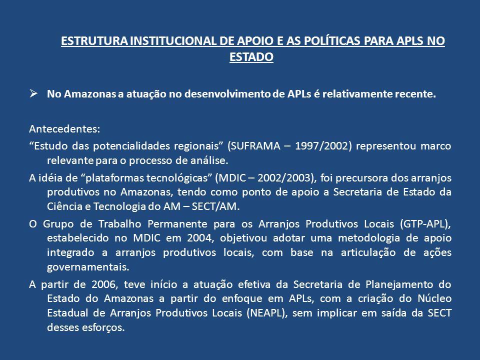 No Amazonas a atuação no desenvolvimento de APLs é relativamente recente. Antecedentes: Estudo das potencialidades regionais (SUFRAMA – 1997/2002) rep