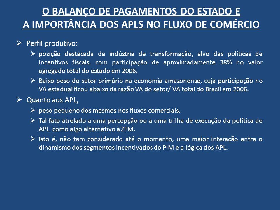 O BALANÇO DE PAGAMENTOS DO ESTADO E A IMPORTÂNCIA DOS APLS NO FLUXO DE COMÉRCIO Perfil produtivo: posição destacada da indústria de transformação, alv