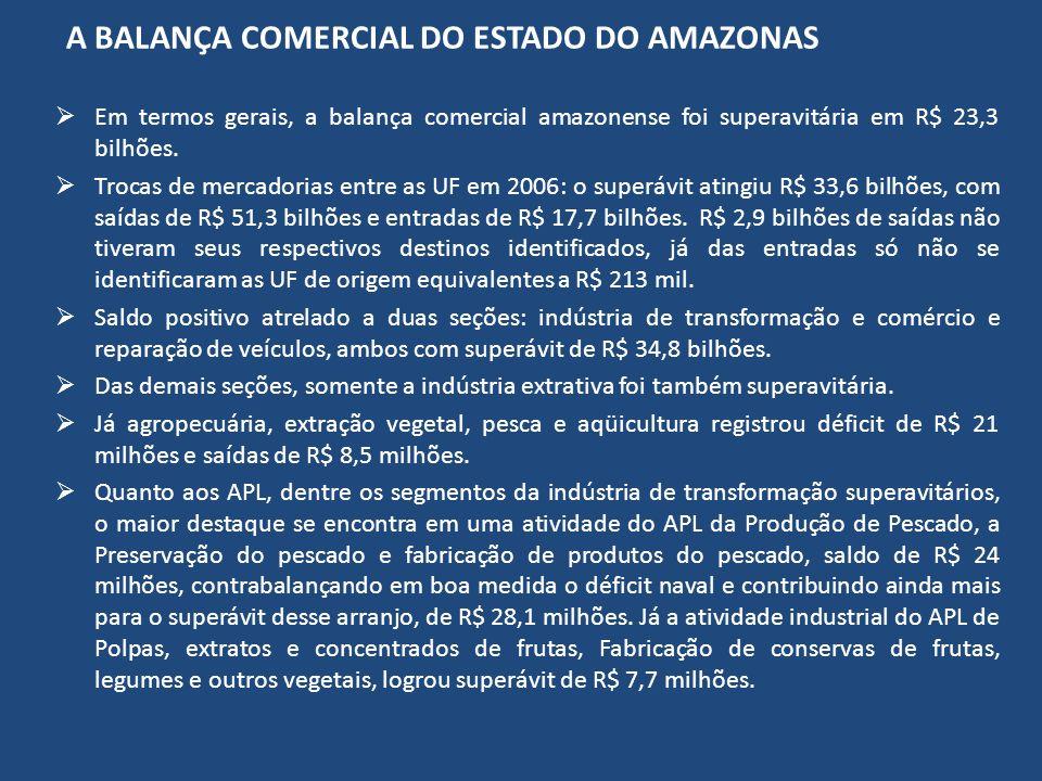 A BALANÇA COMERCIAL DO ESTADO DO AMAZONAS Em termos gerais, a balança comercial amazonense foi superavitária em R$ 23,3 bilhões. Trocas de mercadorias