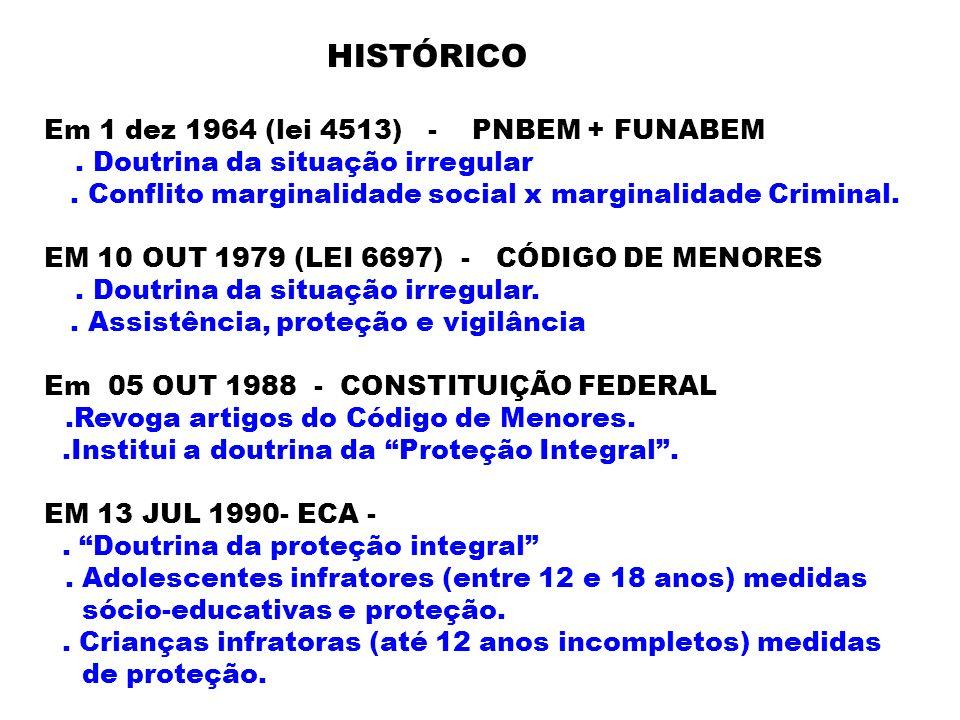 HISTÓRICO Em 1 dez 1964 (lei 4513) - PNBEM + FUNABEM. Doutrina da situação irregular. Conflito marginalidade social x marginalidade Criminal. EM 10 OU