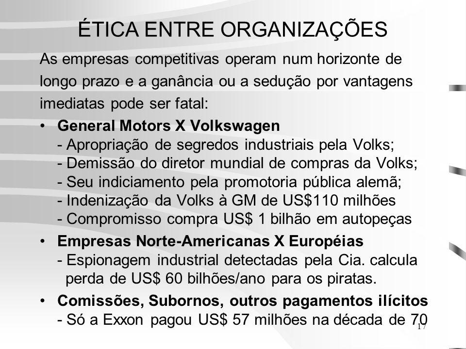 17 ÉTICA ENTRE ORGANIZAÇÕES As empresas competitivas operam num horizonte de longo prazo e a ganância ou a sedução por vantagens imediatas pode ser fatal: General Motors X Volkswagen - Apropriação de segredos industriais pela Volks; - Demissão do diretor mundial de compras da Volks; - Seu indiciamento pela promotoria pública alemã; - Indenização da Volks à GM de US$110 milhões - Compromisso compra US$ 1 bilhão em autopeças Empresas Norte-Americanas X Européias - Espionagem industrial detectadas pela Cia.