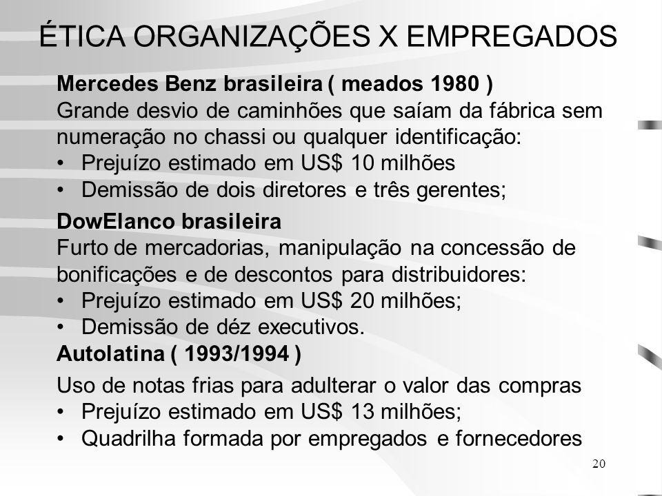 20 ÉTICA ORGANIZAÇÕES X EMPREGADOS Mercedes Benz brasileira ( meados 1980 ) Grande desvio de caminhões que saíam da fábrica sem numeração no chassi ou qualquer identificação: Prejuízo estimado em US$ 10 milhões Demissão de dois diretores e três gerentes; DowElanco brasileira Furto de mercadorias, manipulação na concessão de bonificações e de descontos para distribuidores: Prejuízo estimado em US$ 20 milhões; Demissão de déz executivos.