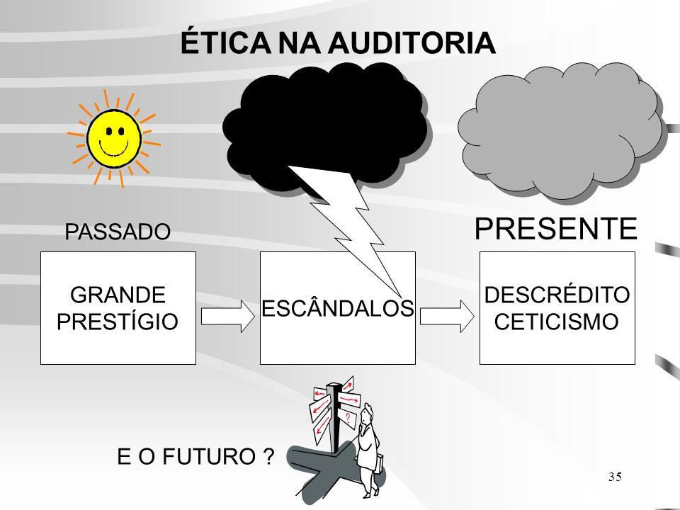 35 ÉTICA NA AUDITORIA GRANDE PRESTÍGIO DESCRÉDITO CETICISMO ESCÂNDALOS PASSADO PRESENTE E O FUTURO ?