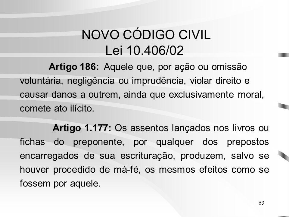 63 NOVO CÓDIGO CIVIL Lei 10.406/02 Artigo 186: Aquele que, por ação ou omissão voluntária, negligência ou imprudência, violar direito e causar danos a outrem, ainda que exclusivamente moral, comete ato ilícito.