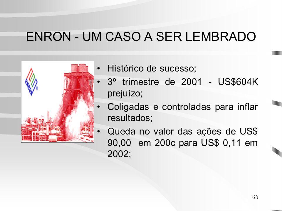 68 ENRON - UM CASO A SER LEMBRADO Histórico de sucesso; 3º trimestre de 2001 - US$604K prejuízo; Coligadas e controladas para inflar resultados; Queda no valor das ações de US$ 90,00 em 200c para US$ 0,11 em 2002;