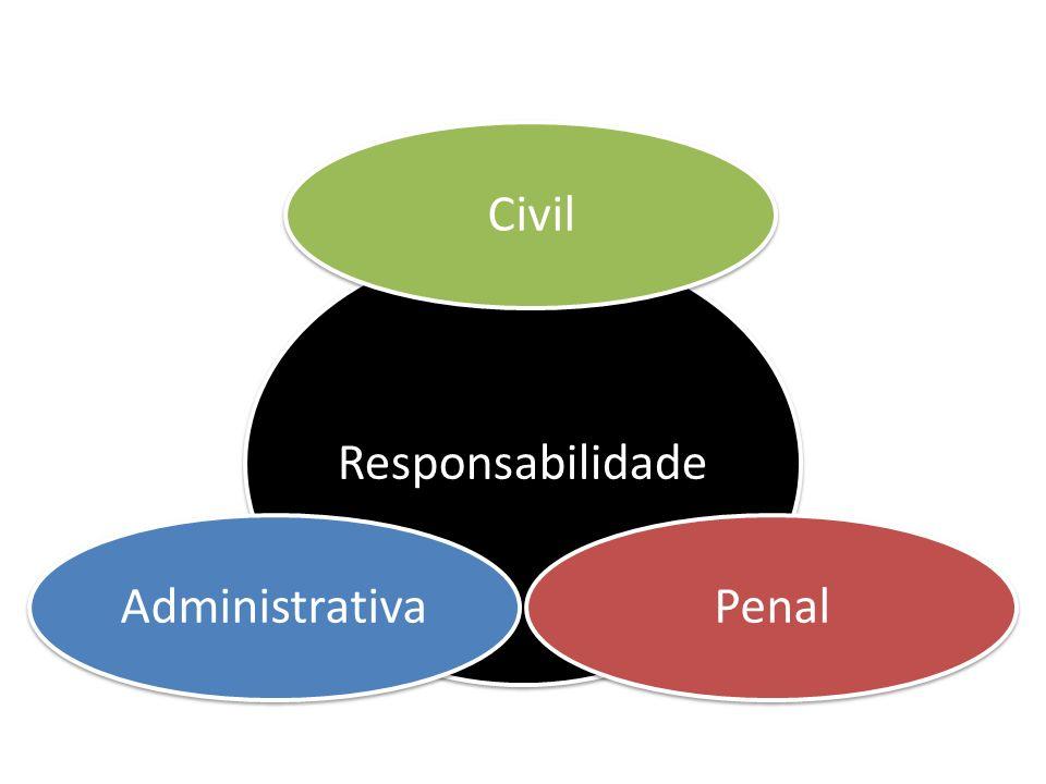 Responsabilidade CivilPenal Administrativa