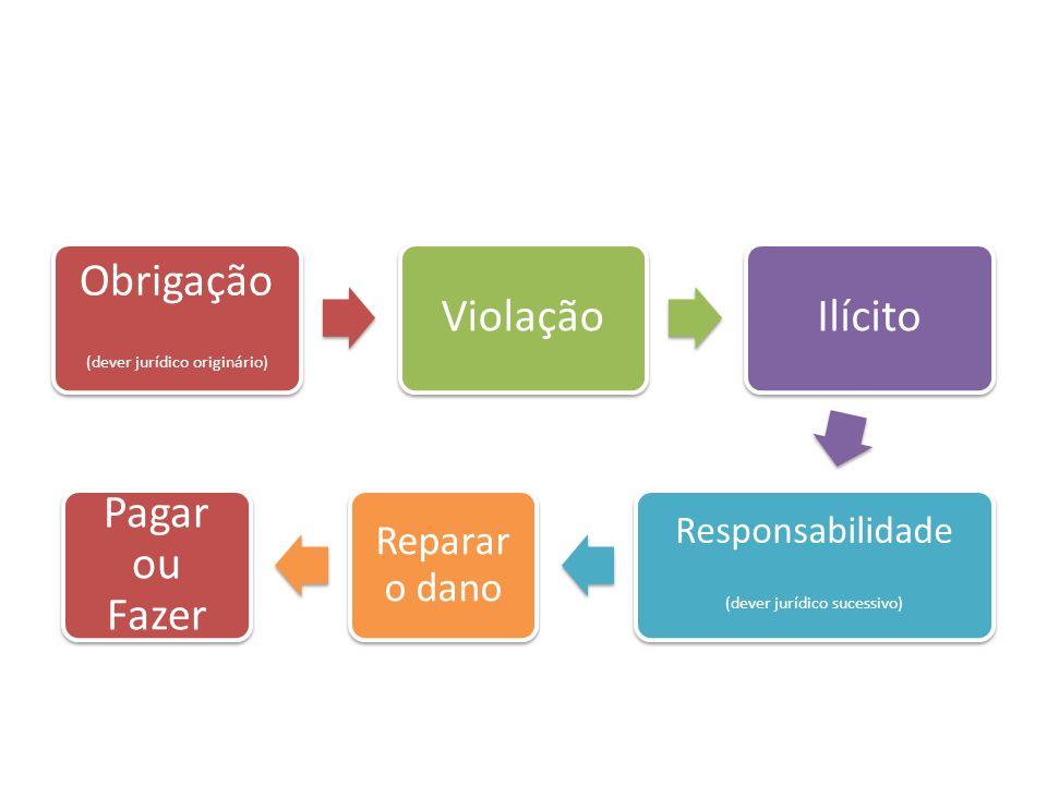 Obrigação (dever jurídico originário) ViolaçãoIlícito Responsabilidade (dever jurídico sucessivo) Reparar o dano Pagar ou Fazer