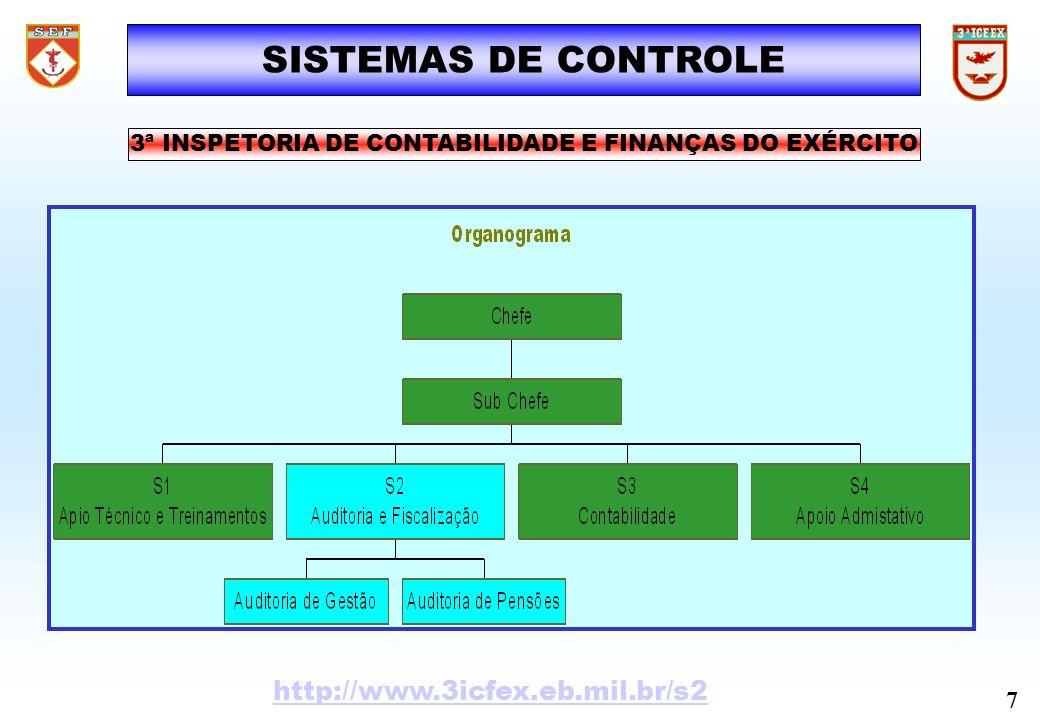 SISTEMAS DE CONTROLE 7 http://www.3icfex.eb.mil.br/s2 3ª INSPETORIA DE CONTABILIDADE E FINANÇAS DO EXÉRCITO