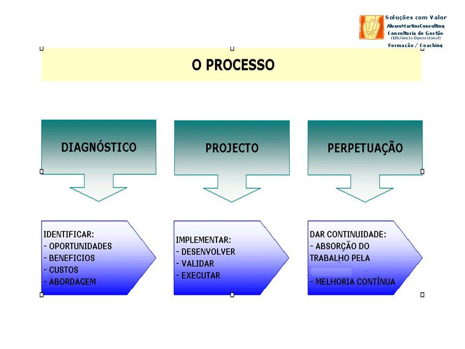 Diagnóstico Estudos de Processos